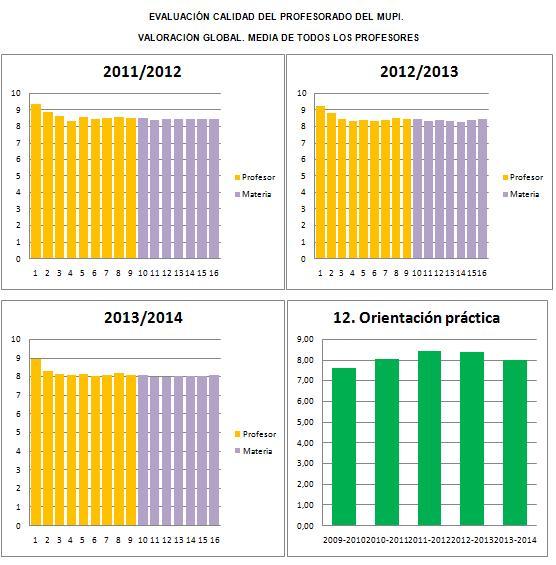 Graficas evaluacion profesorado